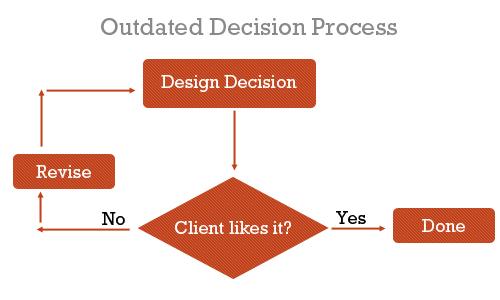 03_decision_process