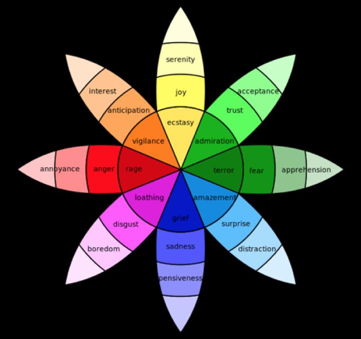 Emotion Wheel.png